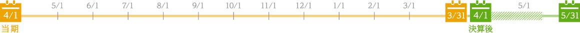 株価評価(決算後4/1〜5月中旬)